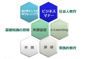 新人教育研修